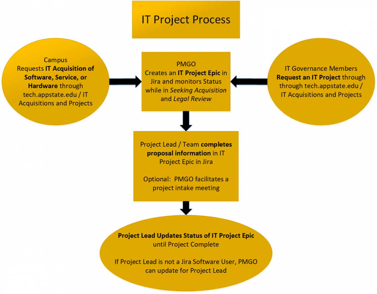 IT Project Process - start with tech.appstate.edu / IT Acquisitions and Projects