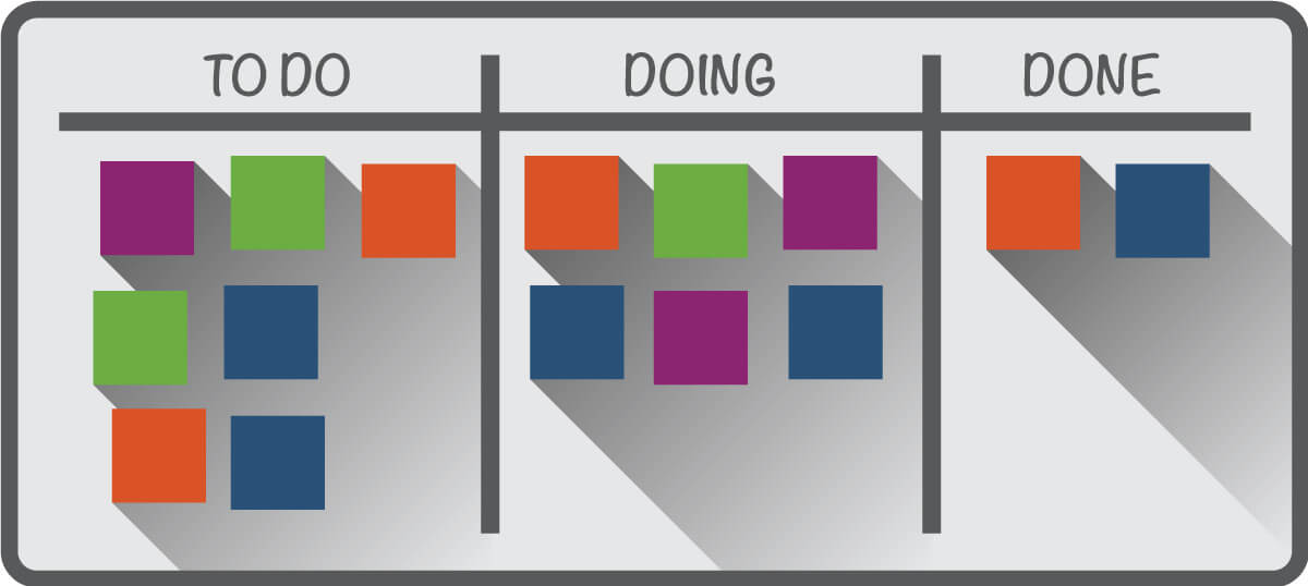 3 columns: To Do, Doing, Done, with colored squares under each column that represent work that is in To Do, Doing, or Done