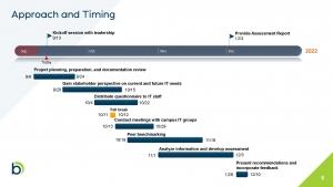 Assessment Timeline