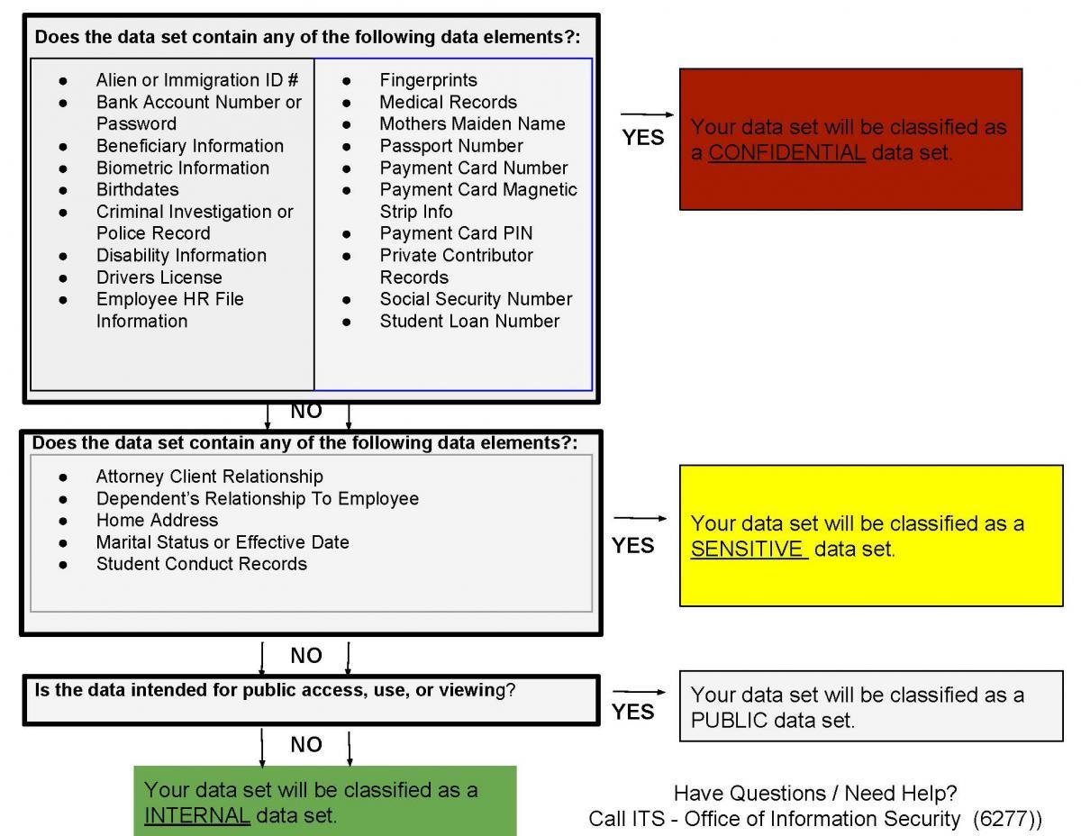 Data Classification Decision Tree